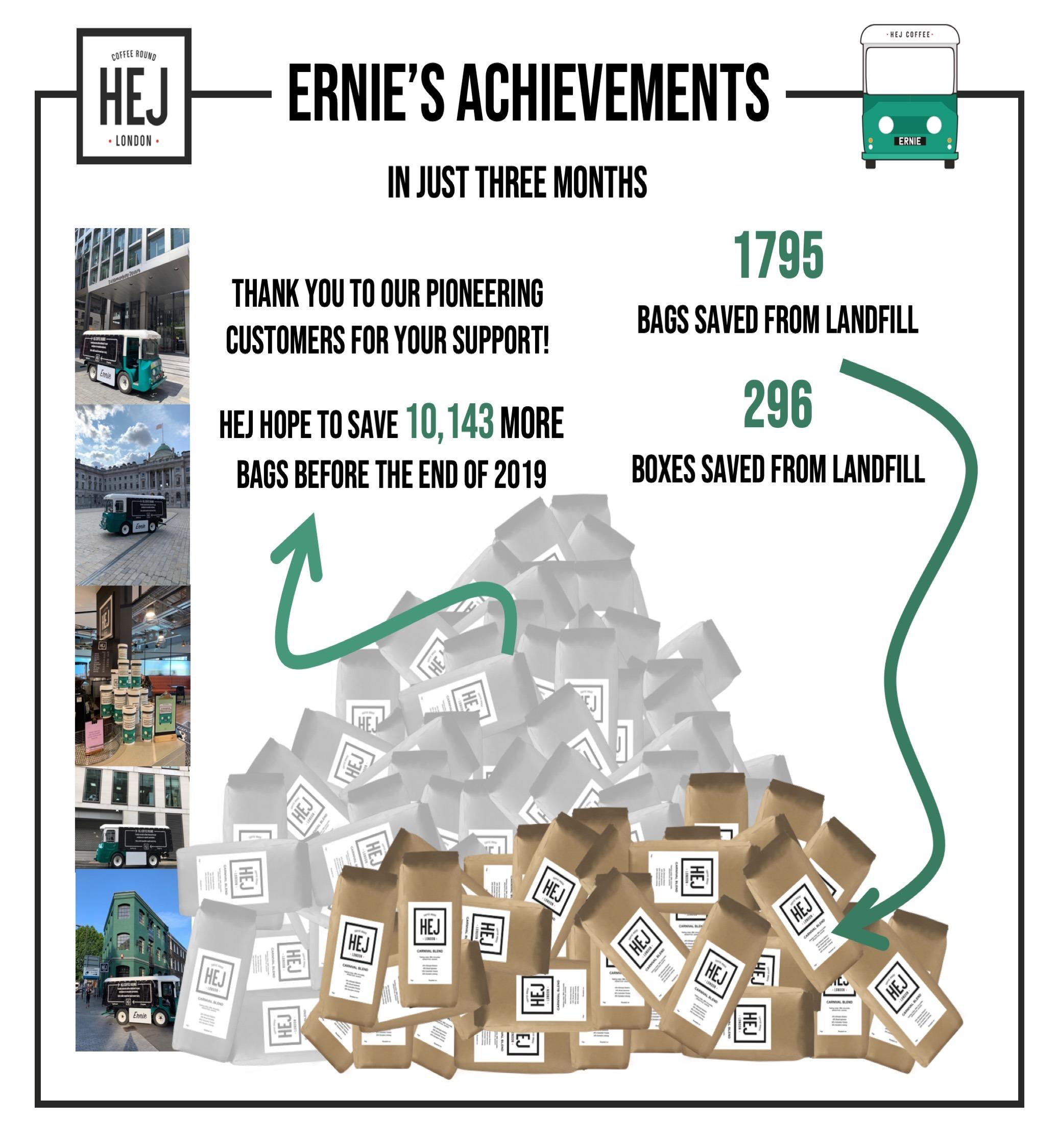 Ernies Achievements
