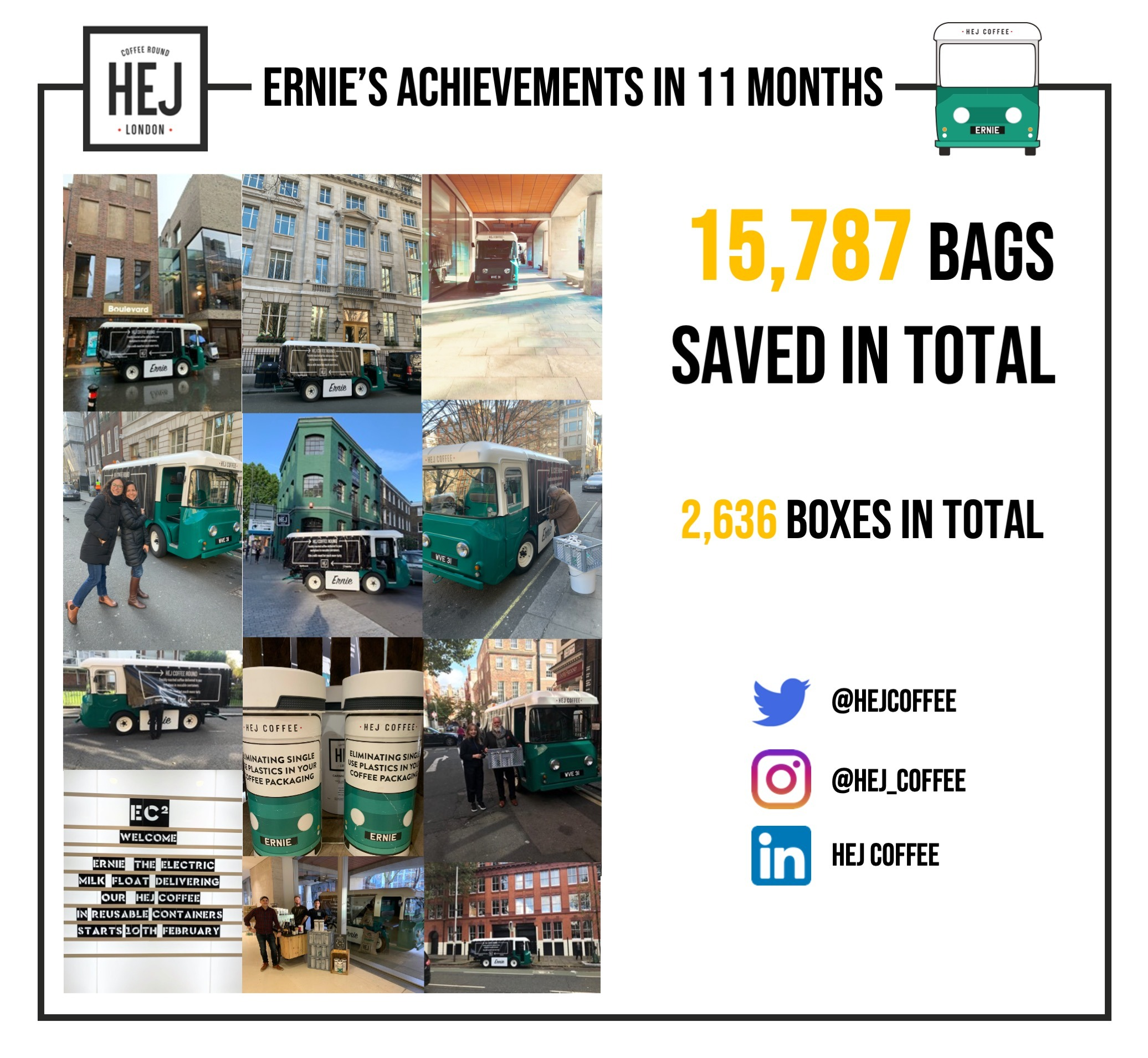 Ernie's 11 month achievements